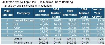 ventes ordinateurs 2009
