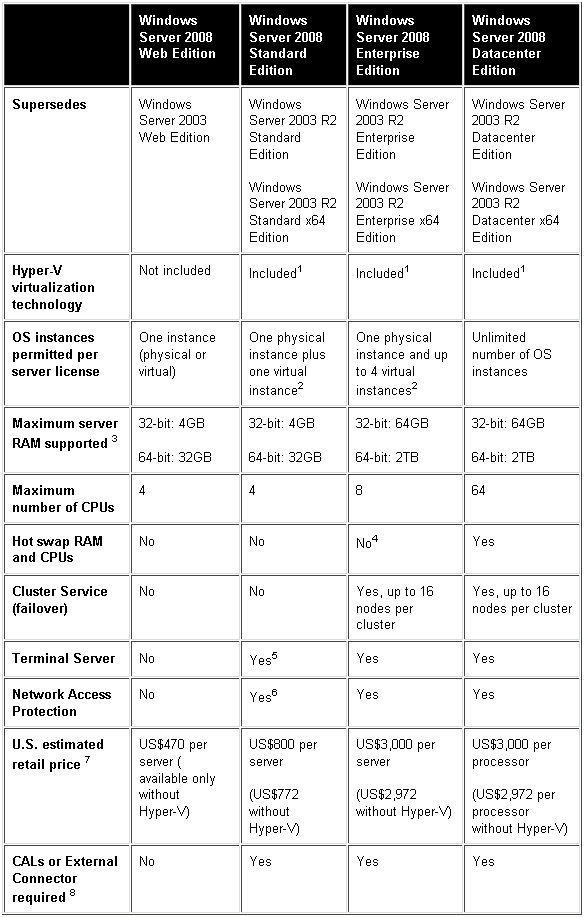 differences windows server 2008 R2
