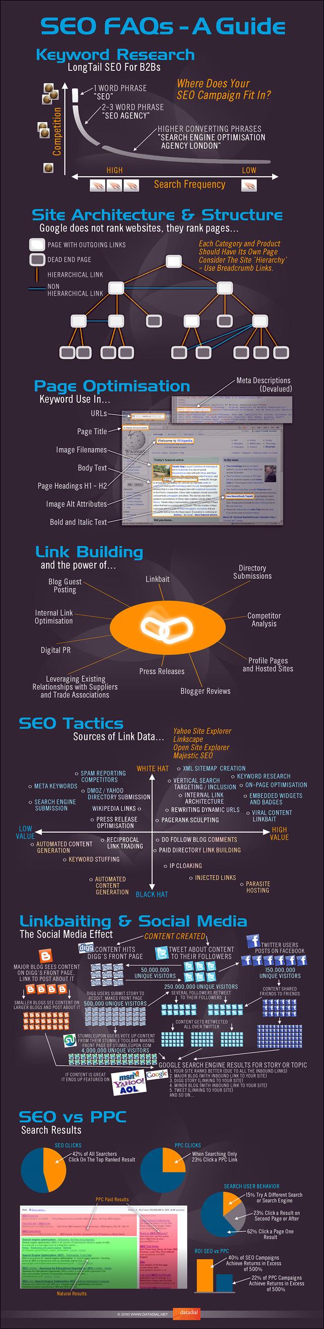 guide tutoriel graphique image SEO