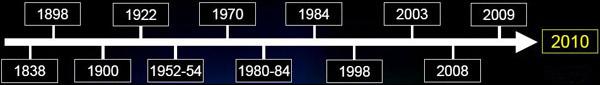 timeline 3D