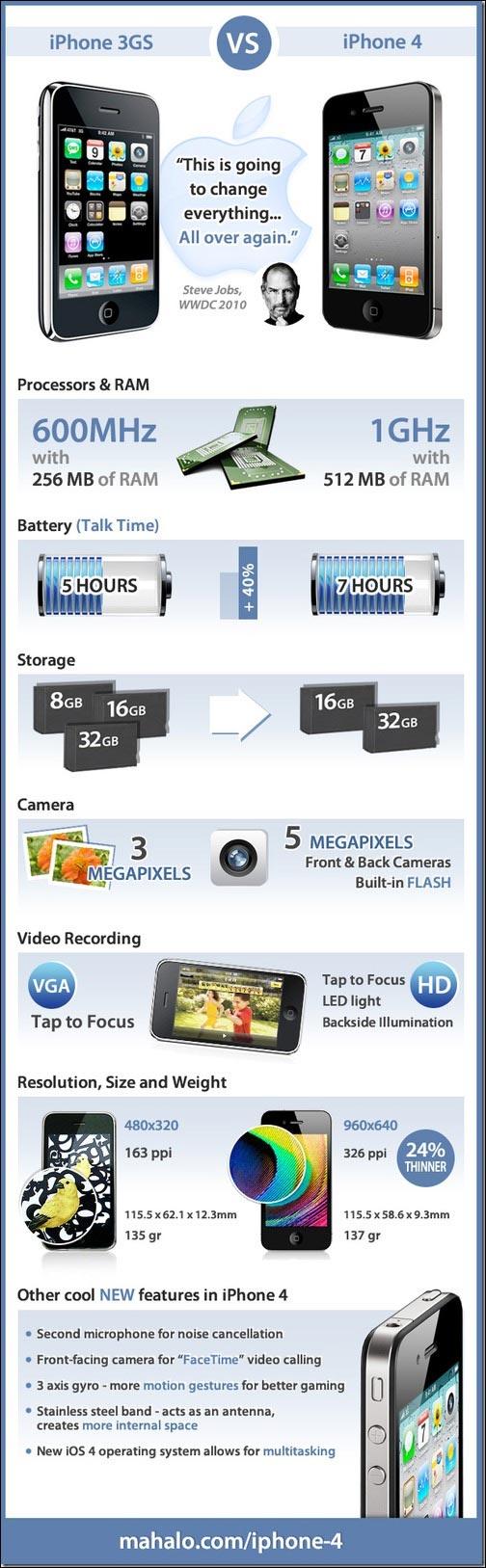 comparaison technique iphone 3gs 4 image