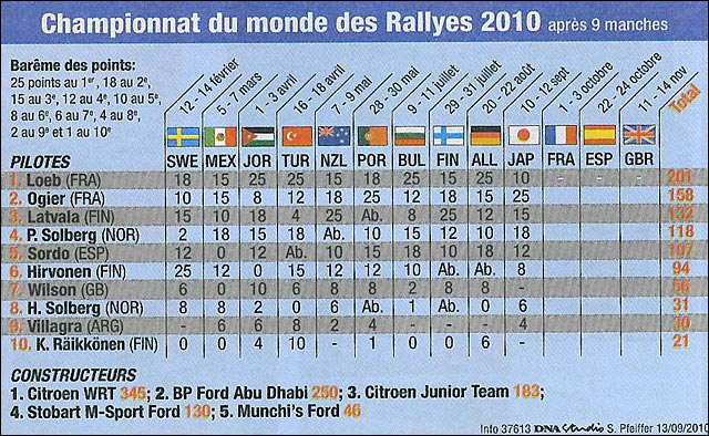 Rallye de France 2010 WRC classement mondial 2010 rally japon