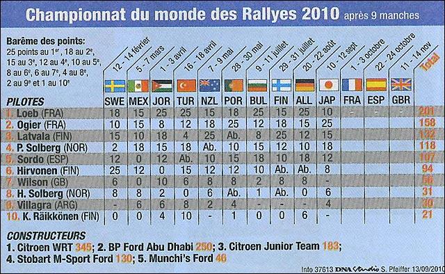 Rallye de France 2010 WRC classement mondial 2010 rally japon