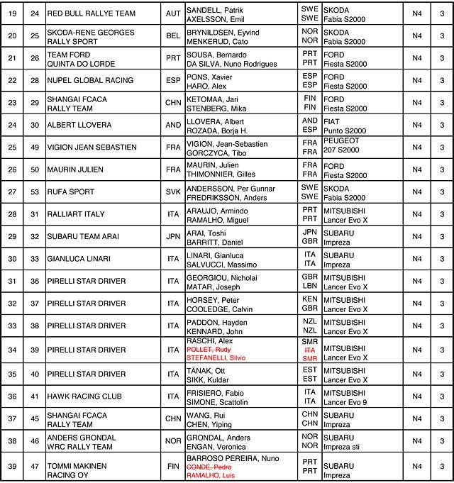 Rallye de France 2010 WRC liste officielle des engages