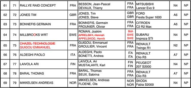 Rallye de France 2010 WRC liste officielle des engages