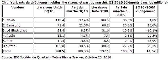 parts de marche telephone mobile 2010 statistiques tableau graphique