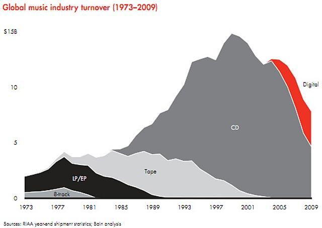 industrie musique mort infographique statistique vente RIAA
