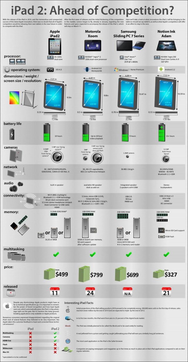 tablette pc Apple iPad 2 Motorola Xoom iOS Android Windows 7