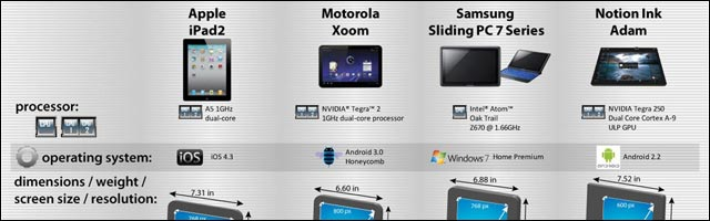 comparatif meilleure tablette 2011 iPad 2 Xoom Android Windows Tablet