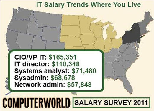 salaire moyen informatique Etats-Unis IT job USA quel emploi paie mieux