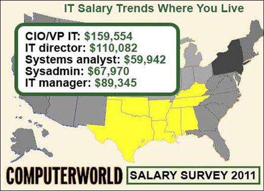 IT job USA meilleur salaire esperer en travaillant aux etats unis Silicon Valley