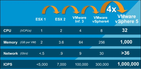 VMware vSphere 5 hardware limitation specifications materielles
