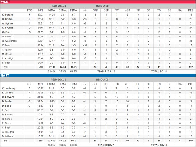 statistiques NBA ASG All Star Game 2012 scores boxscore table de marque