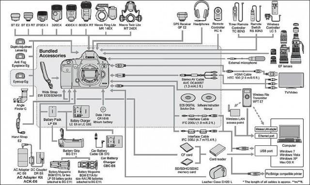 appareil photo reflex pas cher Canon 5D MKIII liste accessoires officiels