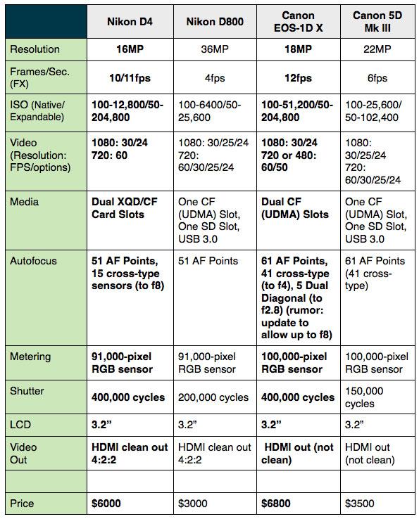 Canon Nikon comparatif APN Nikon D800 D4 vs Canon 1D Mk IV 5D Mark III