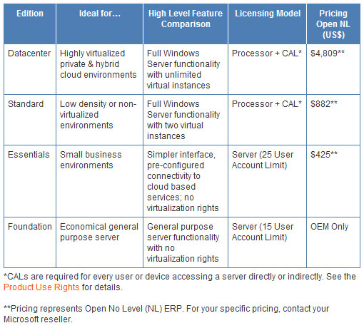 comparatif caracteristiques Windows Server 2012 Standard Enterprise Datacenter
