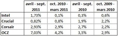 taux de retour et fiabilite disque dur SSD statistiques 2010 2011 2012 stats