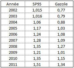 moyenne prix carburant entre 2002 et 2011