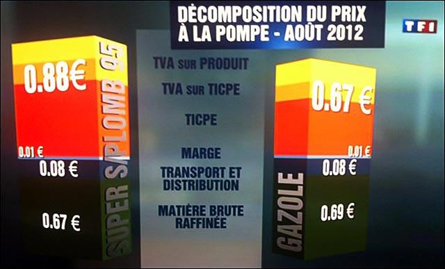 decomposition du prix carburant essence SP95 gazole diesel selon TF1