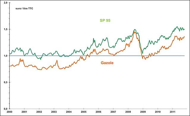 historique prix litre carburant essence diesel 2000 2012 selon UFIP