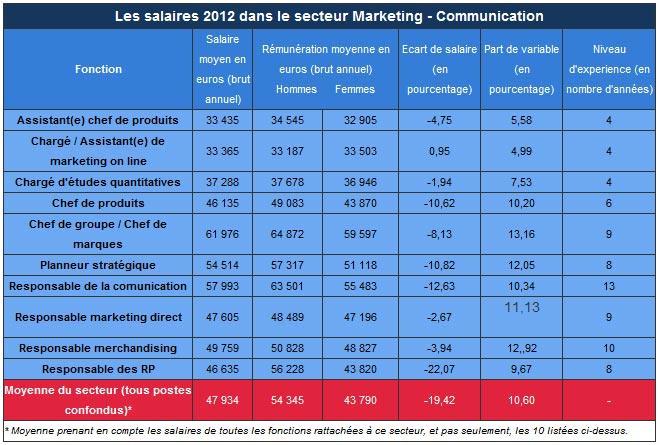 moyenne salaire brut annuel secteur Marketing et Communication