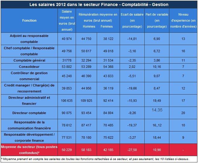moyenne salaire brut annuel secteur Finance Comptabilite Gestion