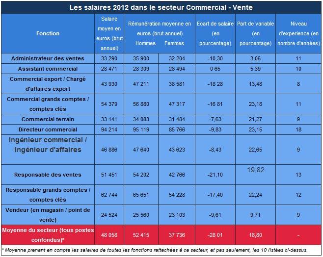moyenne salaire brut annuel secteur domaine commercial vente
