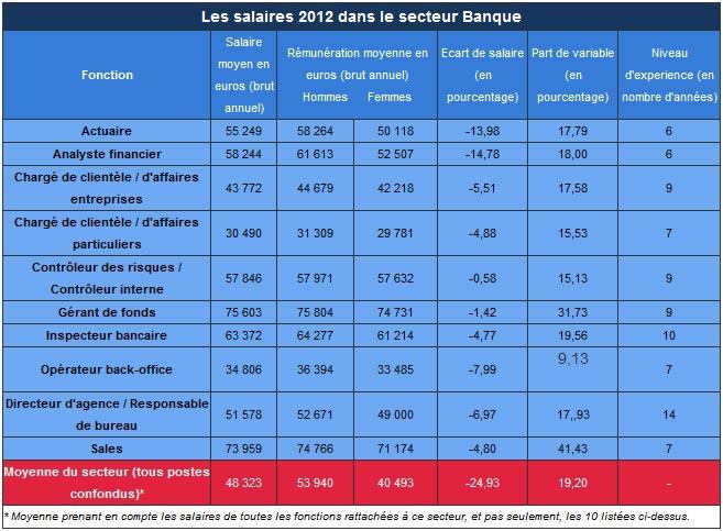 moyenne salaire brut annuel secteur domaine banque