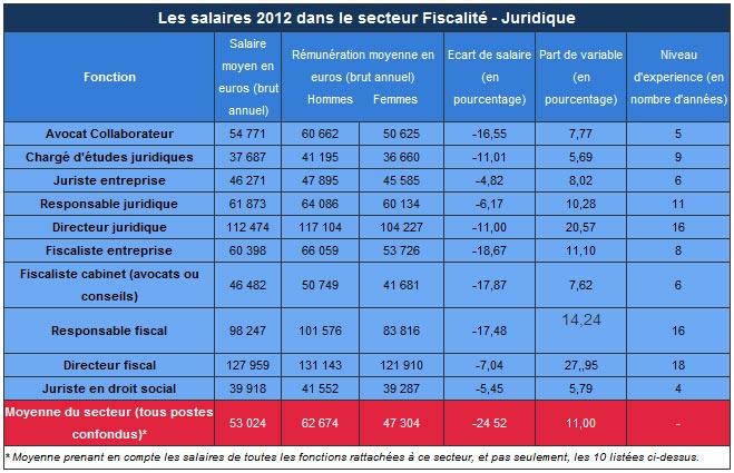 moyenne salaire brut annuel secteur fiscalite juridique