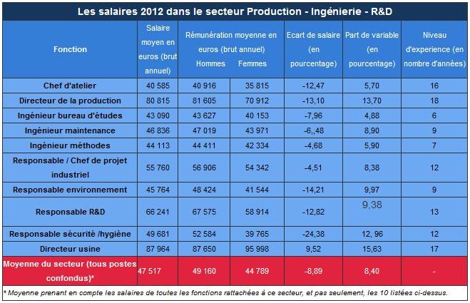 moyenne salaire brut annuel secteur production ingenieur recherche