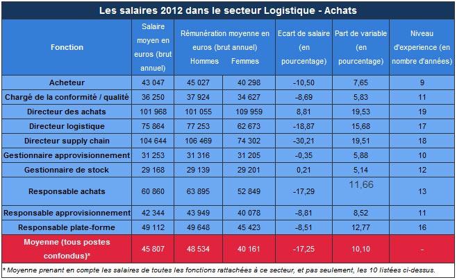 moyenne salaire brut annuel secteur logistique achats