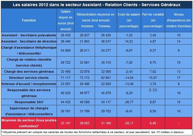 moyenne salaire brut annuel secteur services generaux assistant clients sav