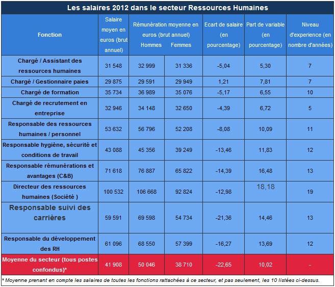 moyenne salaire brut annuel secteur RH ressources humaines