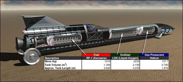 Aussie Invader 5R voiture fusee record du monde vitesse sur sol 1000mph