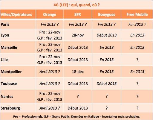 agenda calendrier deploiement 4G en France