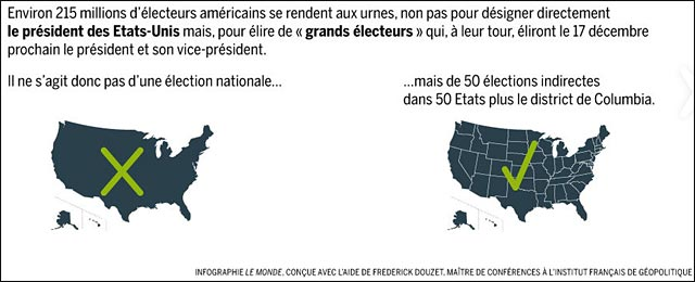 explication fonctionnement election presidentielle USA Etats Unis Amerique