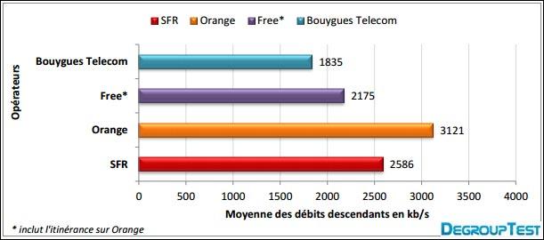 test comparatif download debit internet mobile Orange SFR Bouygues Free