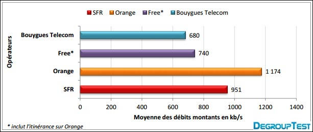 test comparatif upload debit internet mobile Orange SFR Bouygues Free