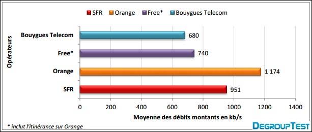 test comparatif upload debit internet mobile Orange SFR Bouygues Free