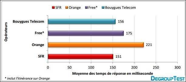 test comparatif ping ms debit internet mobile Orange SFR Bouygues Free
