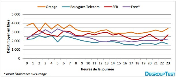 test comparatif debit internet mobile Orange SFR Bouygues Free