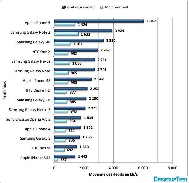 debit internet smartphone comparatif iPhone 5 GalaxyS3 Note2