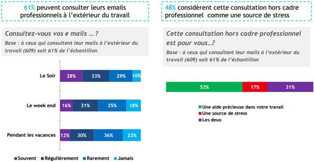 etude BVA sur le stress de email professionnel sur la vie personnelle