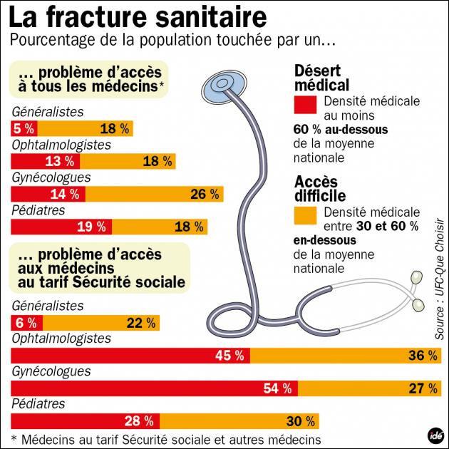 carte de France des deserts medicaux facture sanitaire medecin generaliste