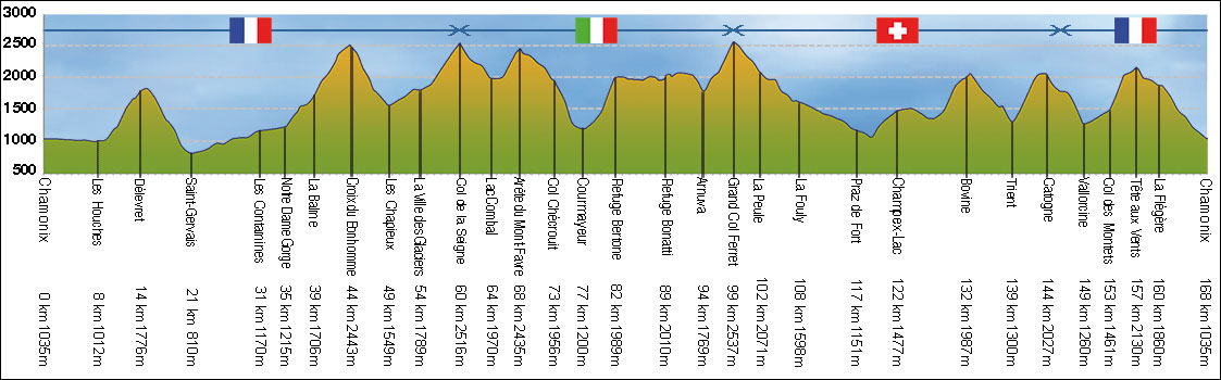 UTMB Ultra Trail Mont Blanc profil course