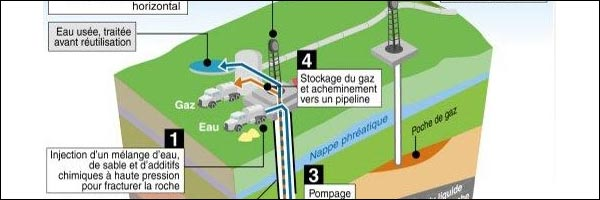 image explication extraction gaz de schiste