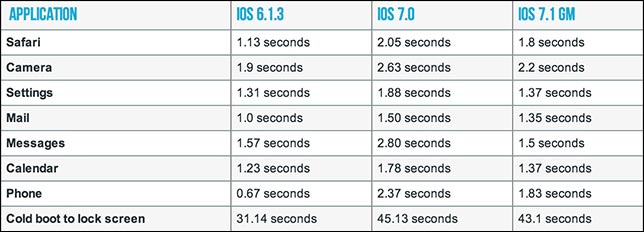 comparatif performances iPhone iOS6 iOS7 iOS71