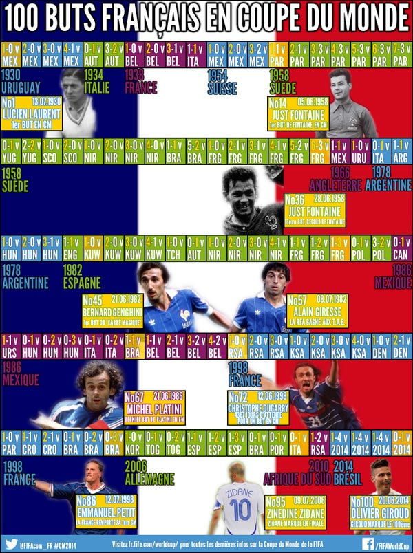 100 buts France coupe monde football