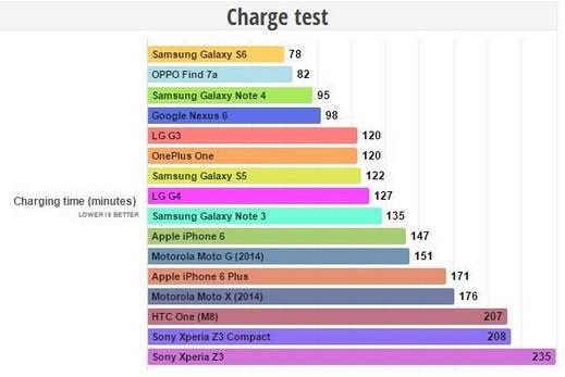 smartphone charge