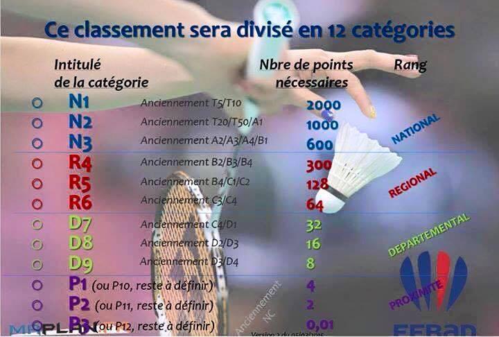 badminton classement 2016